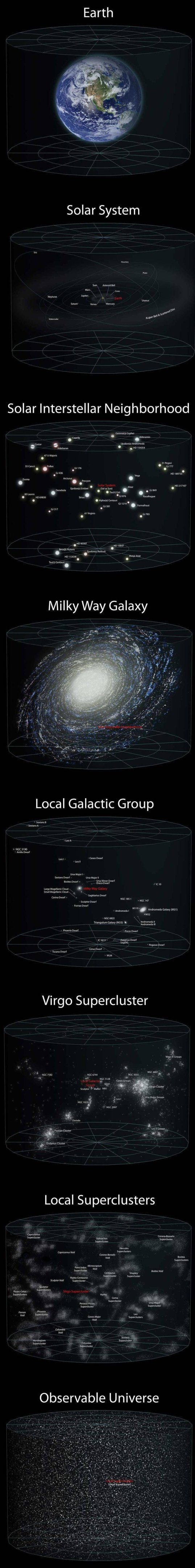 Universe Perspective