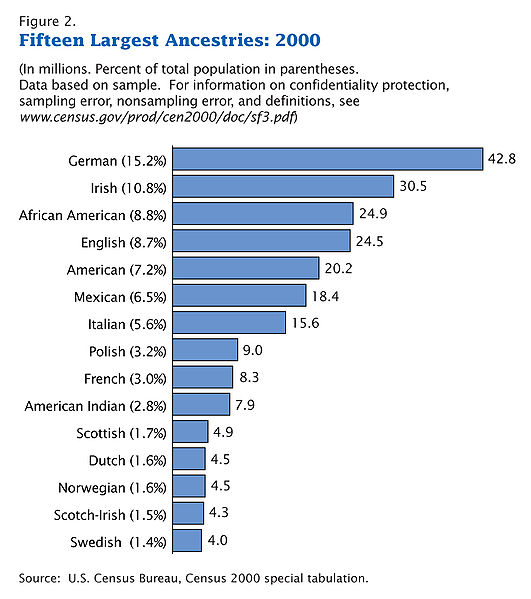 531px-Census-2000-Data-Top-US-Ancestries