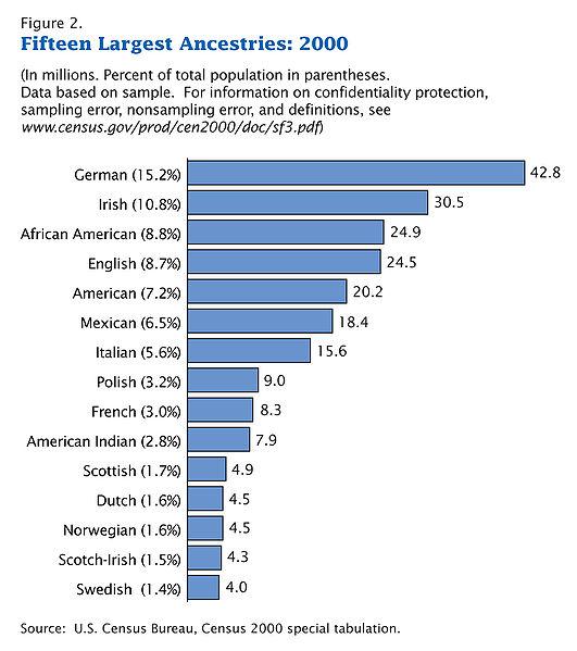 531px-Census-2000-Data-Top-US-Ancestries