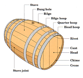 barrel_diagram